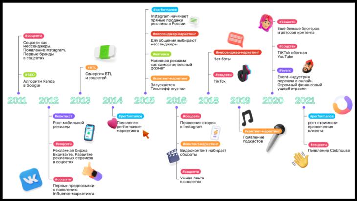 Timeline-marketing 2010-2020