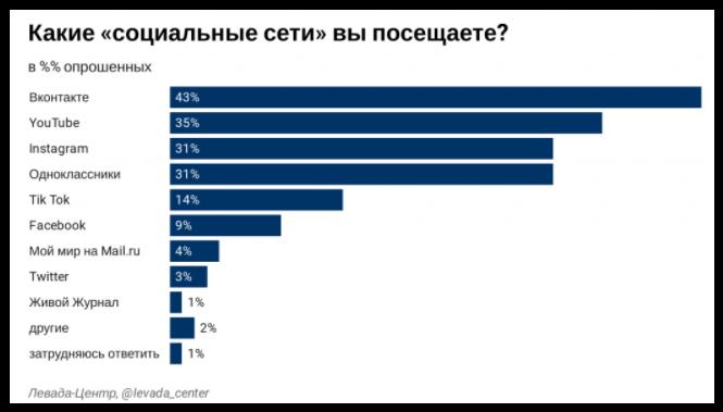 Популярность социальных сетей в России 2020 г.