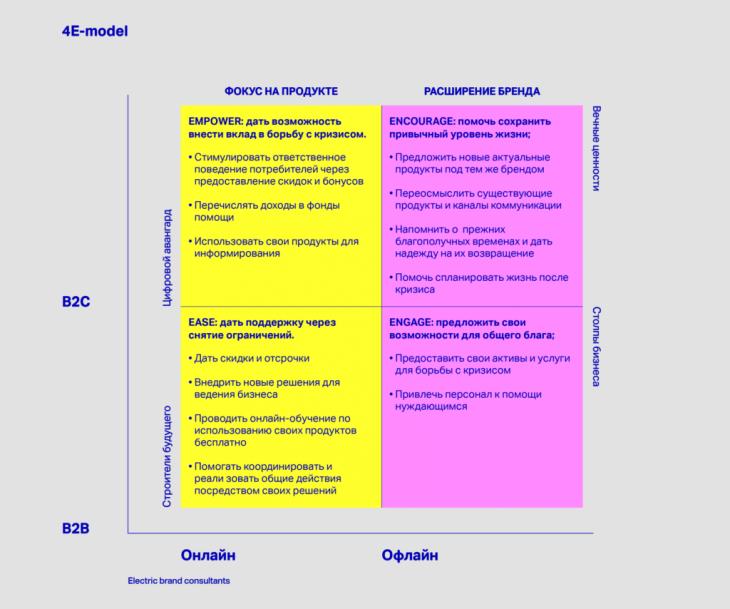 Модель 4E - Electric Brand Consultants