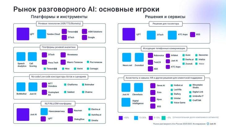 Участники рынка ИИ по сегментам