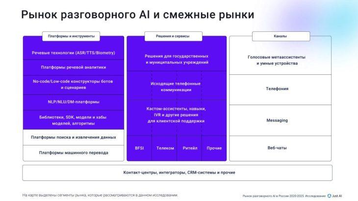 Рынок разговорного ИИ