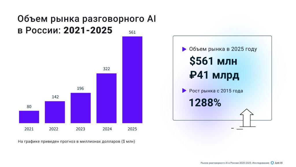 Объем рынка ИИ 2020 - 2025