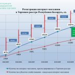 интернет-торговля в Беларуси